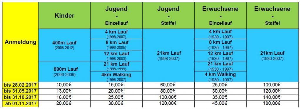Lauf in die Tropen 2017 @ Rundkurs ums Tropical Island | Krausnick-Groß Wasserburg | Brandenburg | Deutschland
